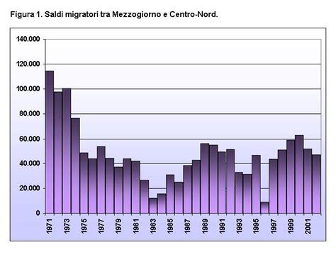 migrazioni interne mutamenti strutturali delle migrazioni interne migranti