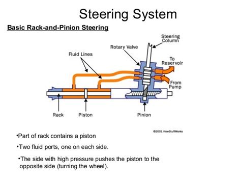 rack and pinion steering diagram diagram of rack and pinion power steering diagram get