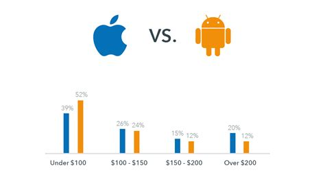 android users vs iphone users apple vs android does the technology we use influence the way we travel huffpost
