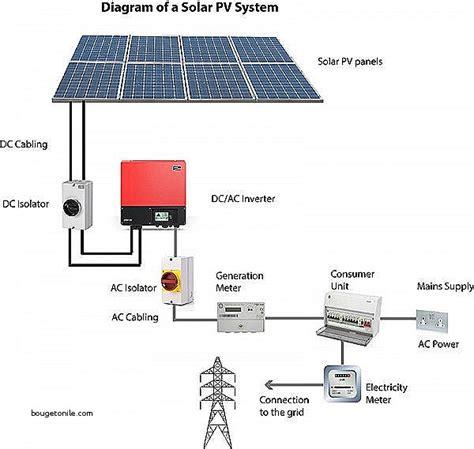 pv system wiring diagram solar pv system wiring diagram