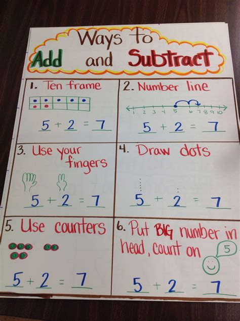how do i upload a photo to pinterest ask dave taylor kindergarten ways to add subtract anchor chart in the
