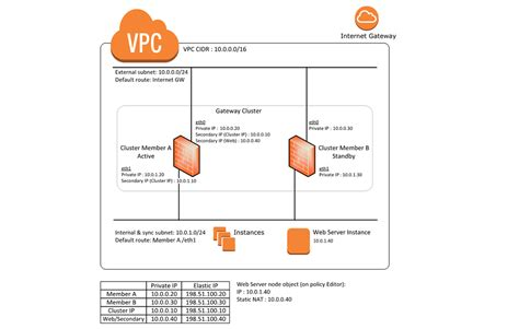 cloud formation template aws marketplace check point vsec r77 30 next