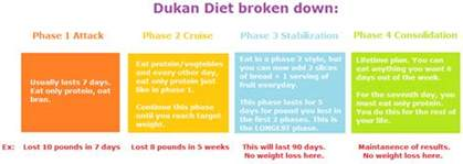dukan diet review does it really work how to lose weight right now