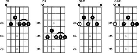 guitar tutorial walang iba guitar guitar chords walang iba guitar chords guitar