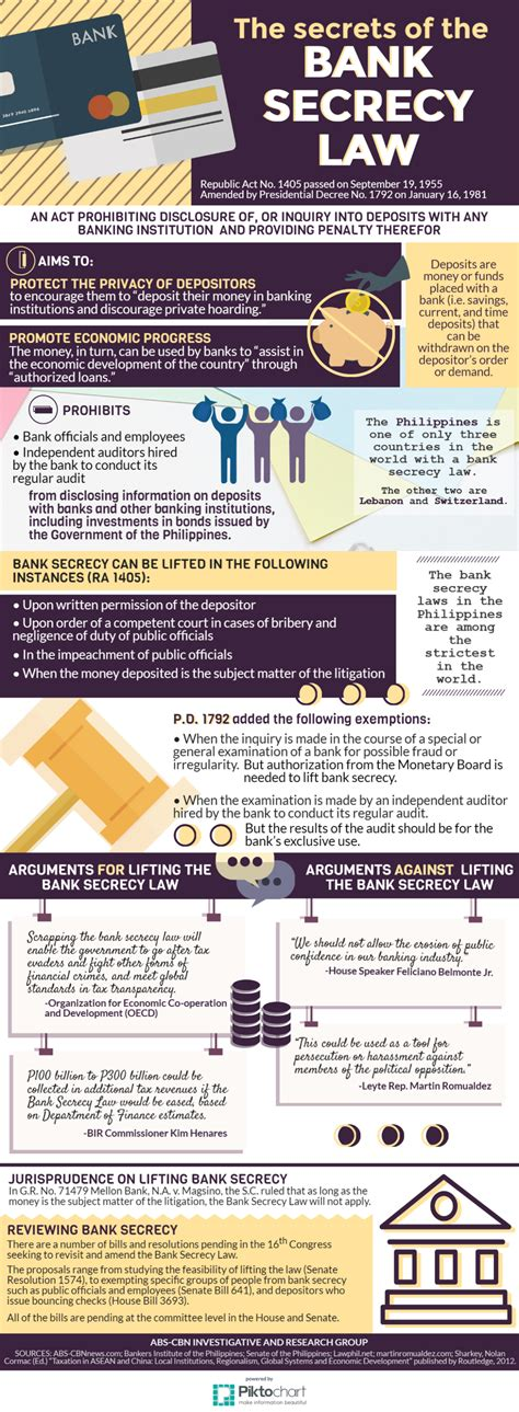 The Essential Laws Of Banking Explained infographic secrets of the bank secrecy abs cbn news