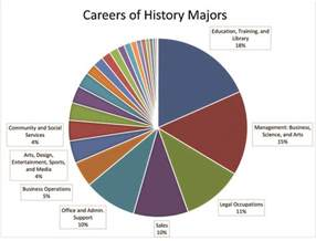 jobs for photo journalists religion and spirituality difference careers for history majors aha