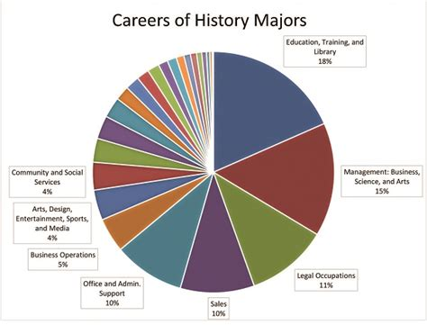 Can A Hiztory Major Get An Mba by Careers For History Majors Aha