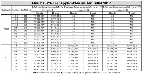 Grille Des Salaires Syntec 2016 | syntec grille salaire 2016 coef syntec grille 2016