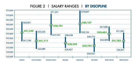 design engineer starting salary top 10 electrical computer engineering schools by salary