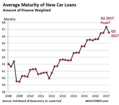 Loan Maturity Letter next phase of carmageddon the banks zero hedge