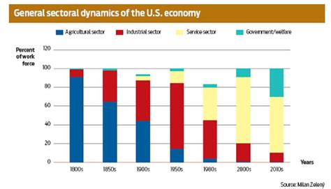file sectors of us economy as percent of gdp 1947 2009 png file us economy sectors jpg wikimedia commons