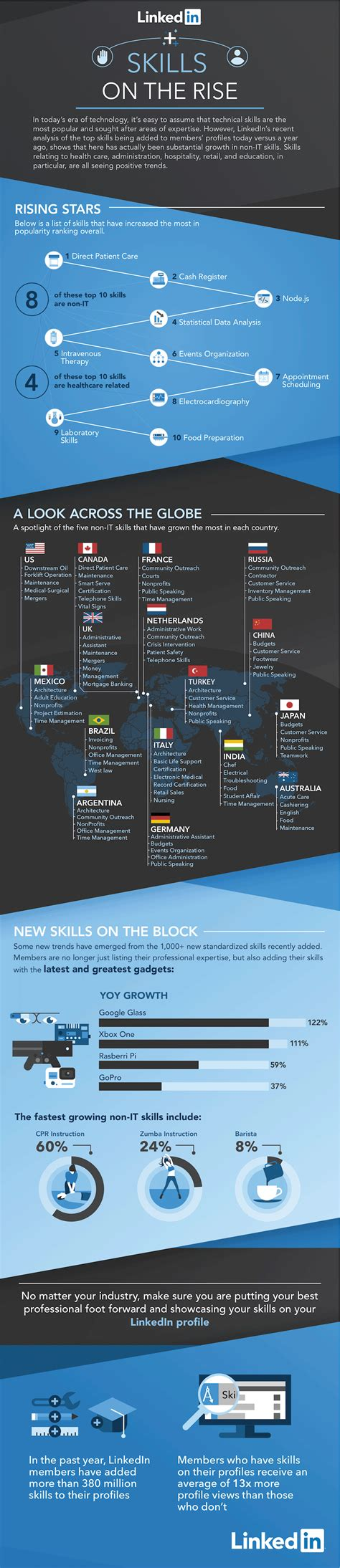 related keywords suggestions for infographic linkedin