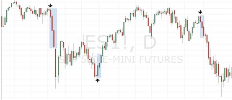 candlestick pattern performance 14 candlestick patterns for reading futures charts