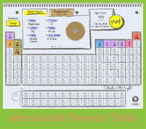 fun facts about the periodic table atomidoodle periodic table of elements game startsateight