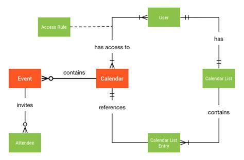 Calendar Api Calendars And Events Calendar Api Developers