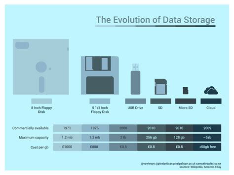 Disk Cloud Storage from the 8 inch floppy disk to cloud storage