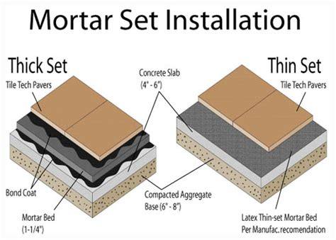 Mortar Thickness For Floor Tile by Thin Quotes Like Success
