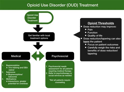 Memorial Detox by 74 Opioid Use Disorder Detox Tapers Health
