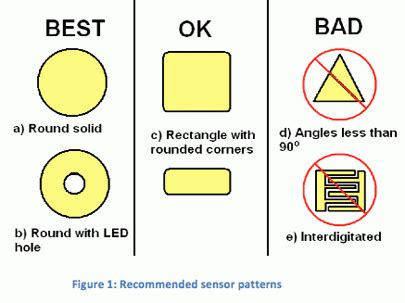 layout and physical design guidelines for capacitive sensing an introduction to capacitive sensing part ii eete analog