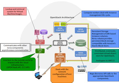 openstack bootc build and operate a cloud environment effectively books what is openstack researcher s