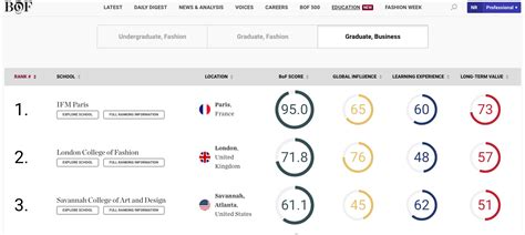 Sustainable Mba Programs Rankings by Fashion Business School Comes Second In The Business Of