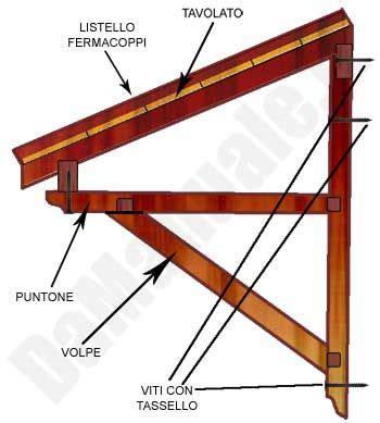fare una tettoia come costruire una tettoia in legno fai da te