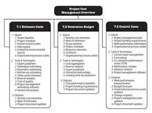 cost plan mastering the basics of project management the project
