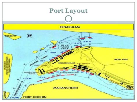 jnpt layout plan ports in india