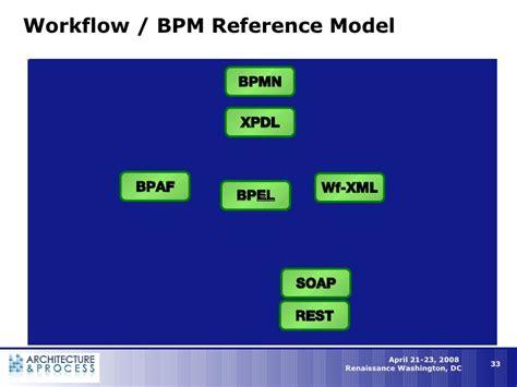workflow bpm bpm workflow in the new enterprise architecture