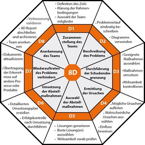 8d methode q learning