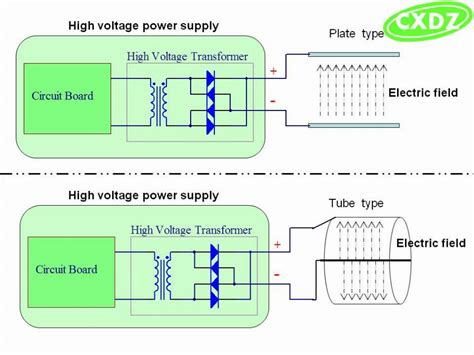 high voltage power supply  kv output  electric spark provented  electrostatic air