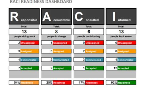rag analysis template resource plan define your project workstreams