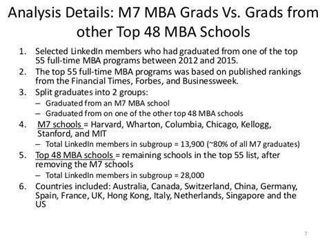 Supervisor Vs Manager Mba by Linkedin Data Analysis M7 Schools Vs Top 48 Mba Schools