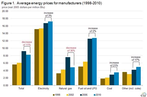 manufacturing energy consumption survey mecs analysis