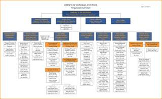 Org Chart Templates For Word by Organizational Chart Template Word 2016 Create And