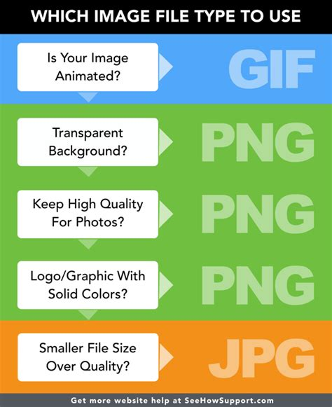 which file type should you use for images see how support