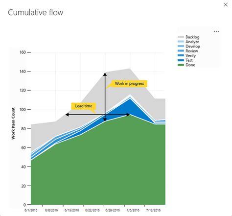 cumulative flow diagram excel cumulative flow charts vsts tfs microsoft docs