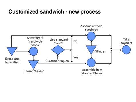 Mba Operations Management Course Description by Pgbm03 Mba Operation Management Session 04 Process Design