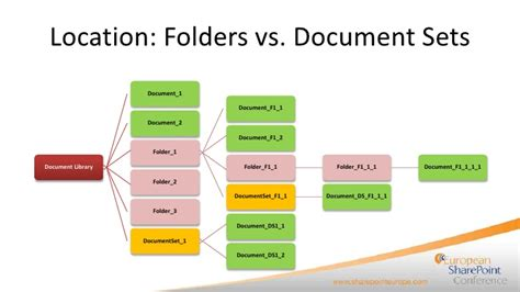 Creating A Best Practices Document