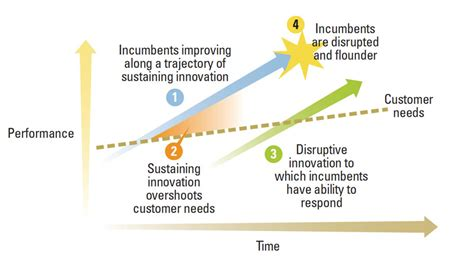 how useful is the theory of disruptive innovation