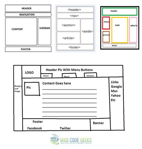 page structure and site design web style guide 3 html5 template code phpsourcecode net