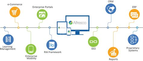 Alfresco Consultant by Alfresco Consultants Alfresco Partner Usa Alfresco Consulting Company
