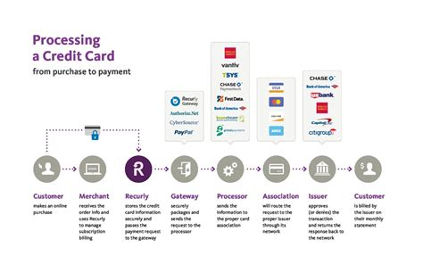 how does credit card processing work diagram how credit card processing works diagram infocard co