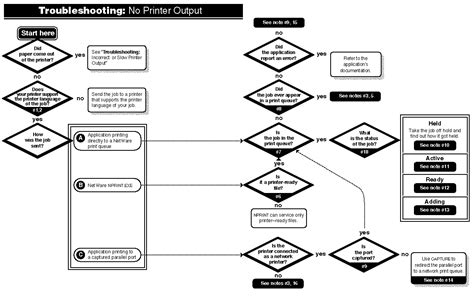 troubleshooting flowchart no printer output troubleshooting flowchart