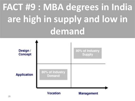 Demand In Us Mba In India 10 myths of recruitment in india