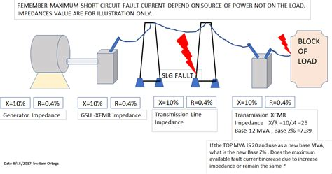 transformer impedance fault current transformer available fault current