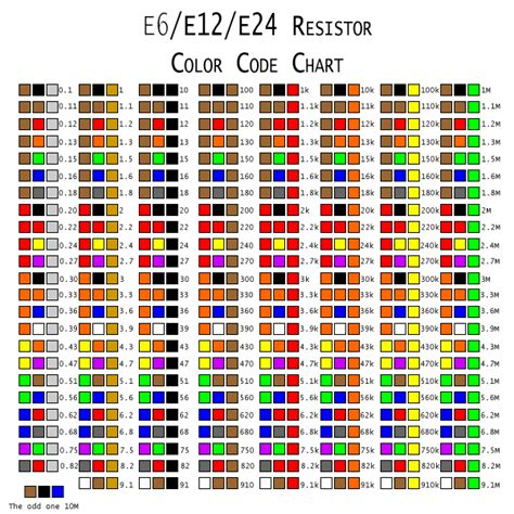 100 ohm resistor color code why do electronic components such values