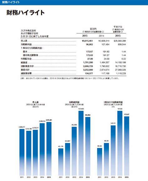 Suzuki Annual Report スズキ アニュアルレポート2015発行 Motor Cars