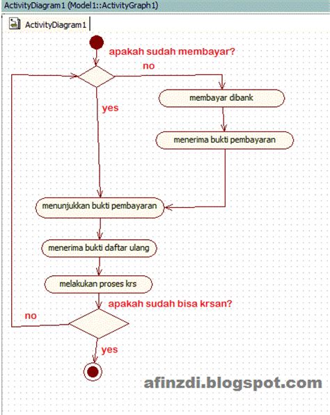 cara membuat sequence diagram dengan staruml cara membuat activity diagram menggunakan staruml