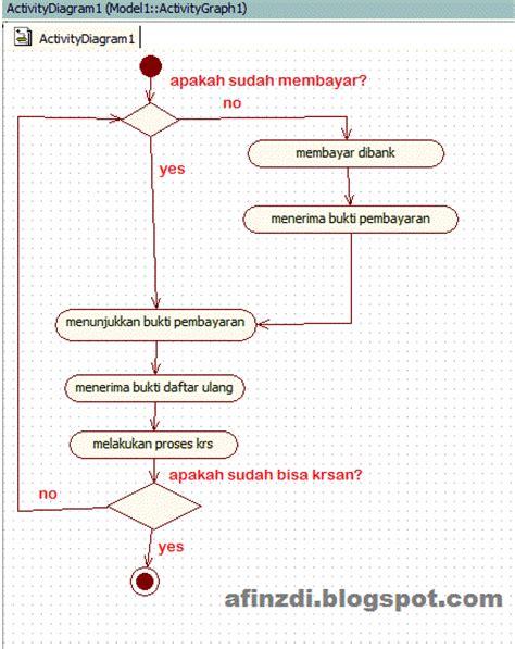 cara membuat uml dengan staruml cara membuat activity diagram menggunakan staruml
